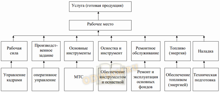 Организация и нормирование труда на предприятии