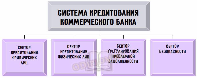 организация кредитования в банке