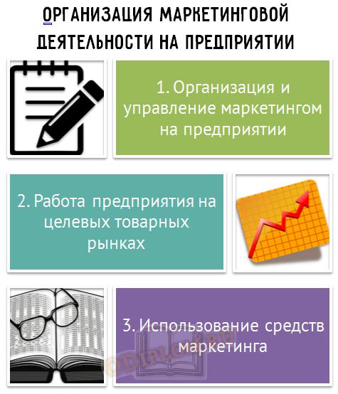 Организация маркетинговой деятельности на предприятии