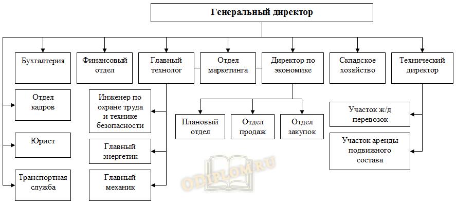 Оргструктура предприятия