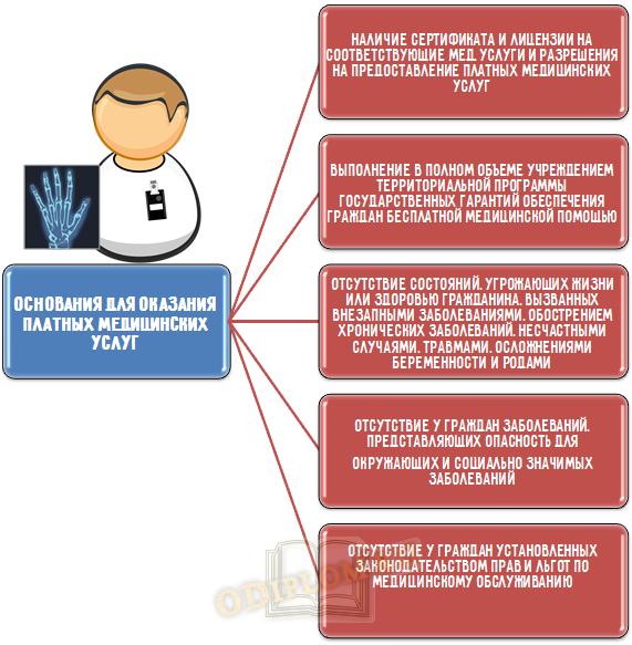 Основания для оказания платных медицинских услуг