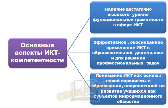 Основные аспекты ИКТ-компетенции