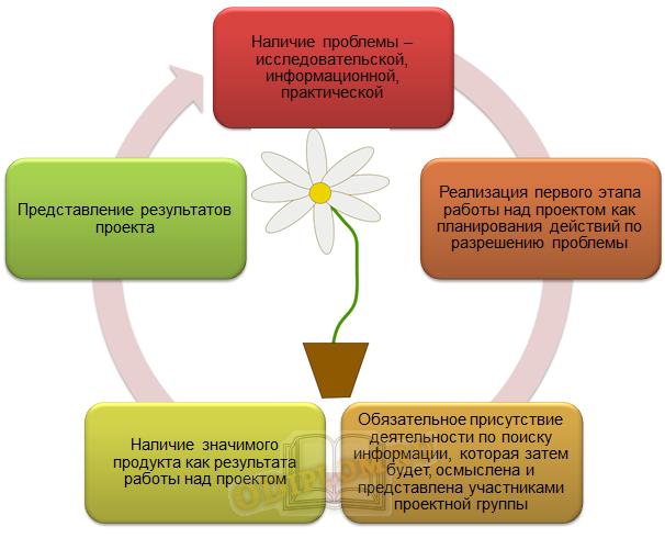 Основные компоненты проектной деятельности учащихся