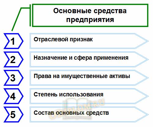 Основные средства предприятия
