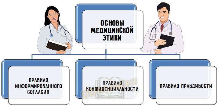 Основы медицинской этики