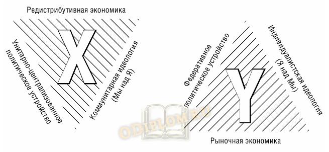 Особенности Х- и Y-институциональных матриц