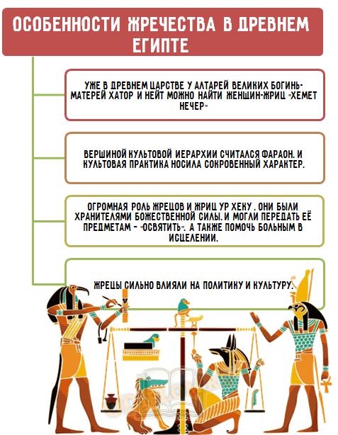 Особенности жречества в Древнем Египте