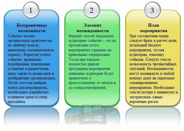 Отличительные черты реализации проекта в рамках ивент-менеджмента