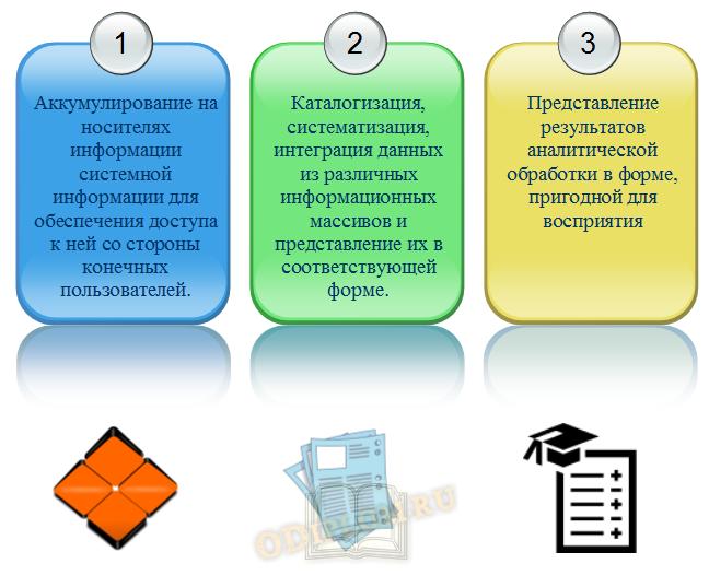Параметры информационно-аналитических систем
