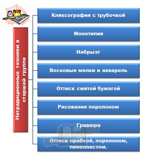 Перечень нетрадиционных методик применяемых в старших группах ДОУ