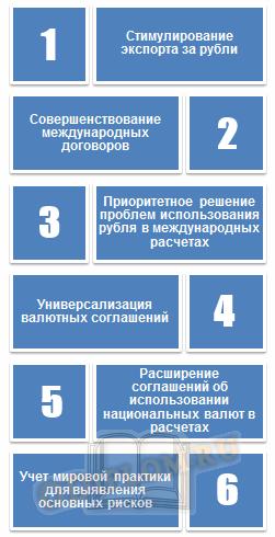 Перспективы и усиление роли рубля в международных расчетах