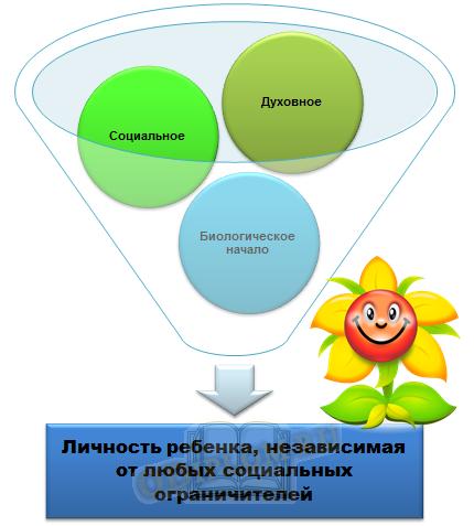 Плюсы вальдорфской педагогики