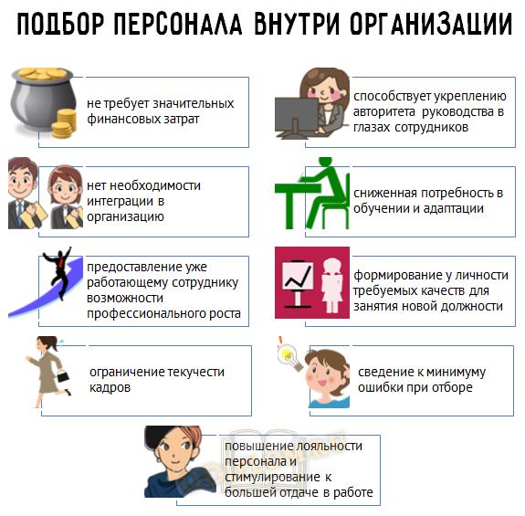 Подбор персонала внутри организации