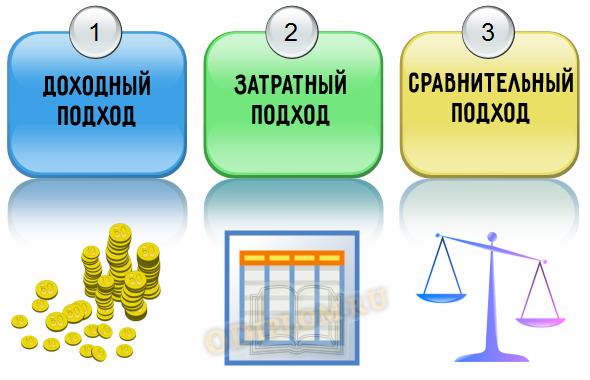 Подходы к оценке стоимости предприятия