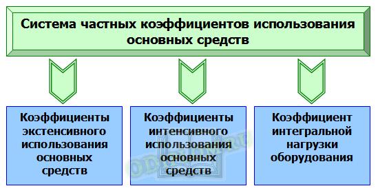Показатели основных средств