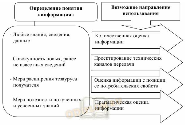 Понятие информации и направления ее использования