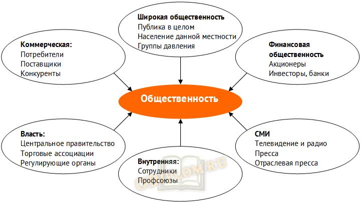 PR в в интегрированных маркетинговых коммуникациях