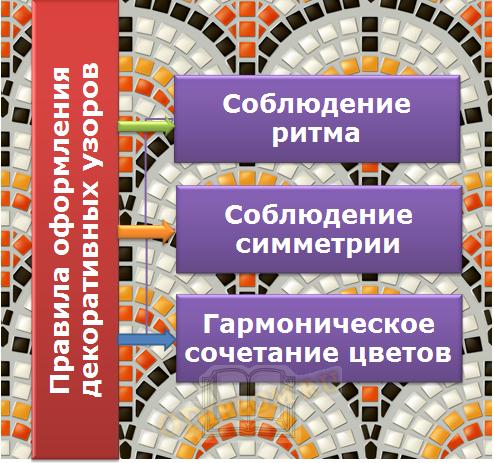 Правила оформления декоративных узоров