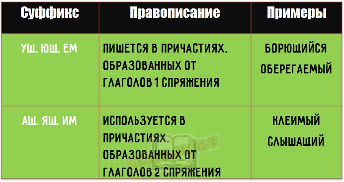 Правописание суффиксов причастий