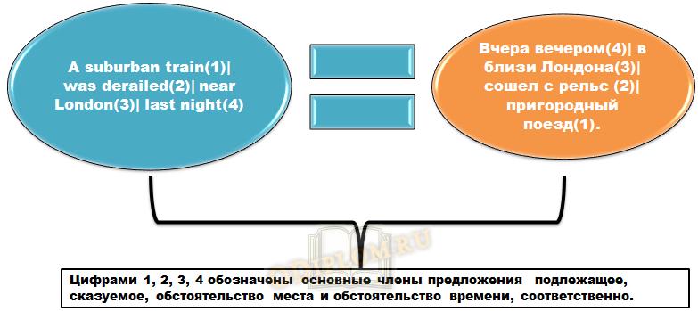 Пример инверсии при переводе