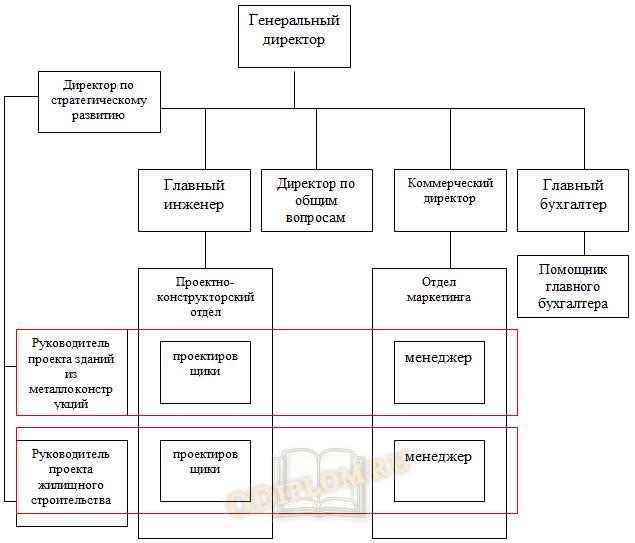 Пример организационной структуры предприятия линейного типа