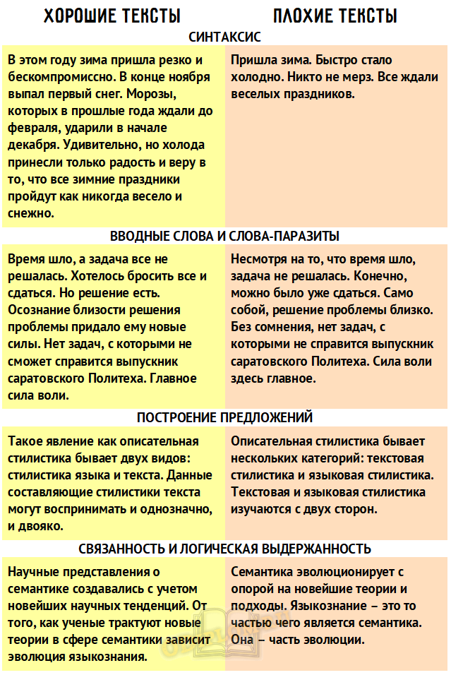 примеры хороших и плохих текстов