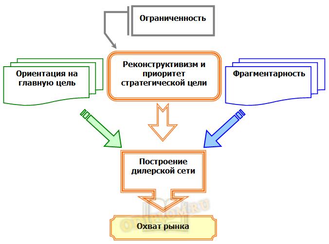 Принципы региональной экспансии и построение дилерской сети
