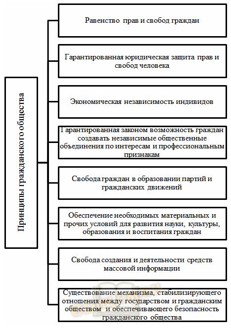 Принципы гражданского общества