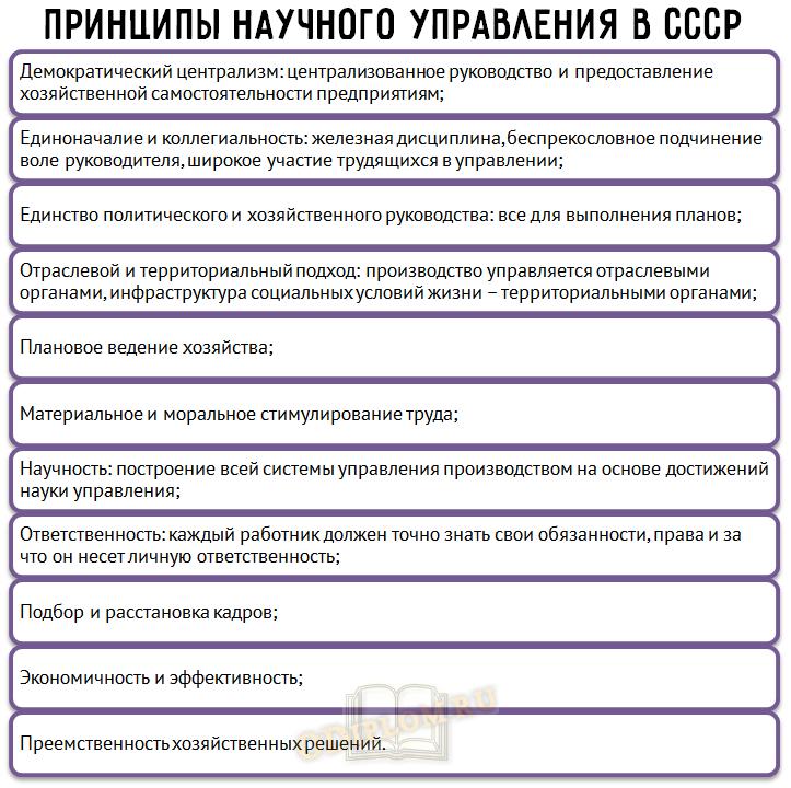 Принципы научного управления в СССР