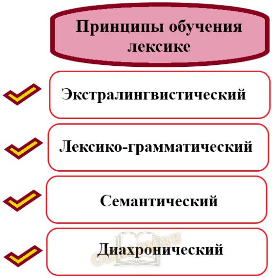 Принципы обучения лексике