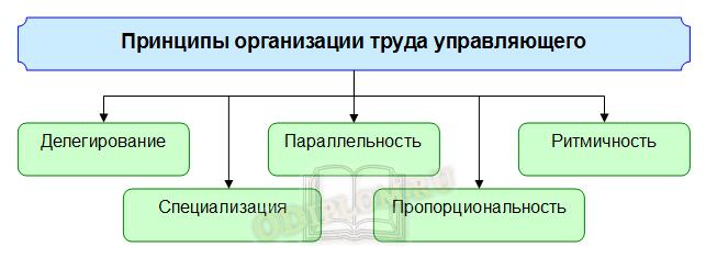 Принципы организации труда управляющего