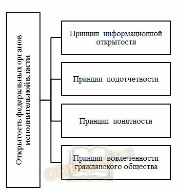 Принципы открытости федеральных органов исполнительной власти в РФ