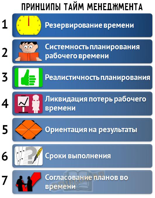 Принципы тайм-менеджмента