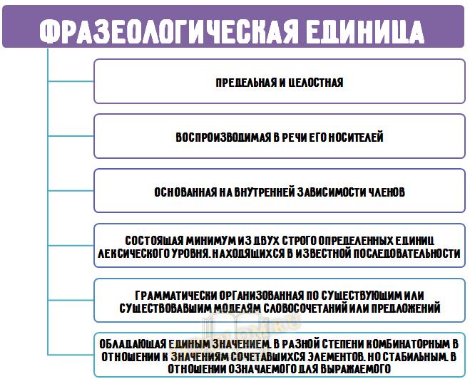 Признаки фразеологической единицы