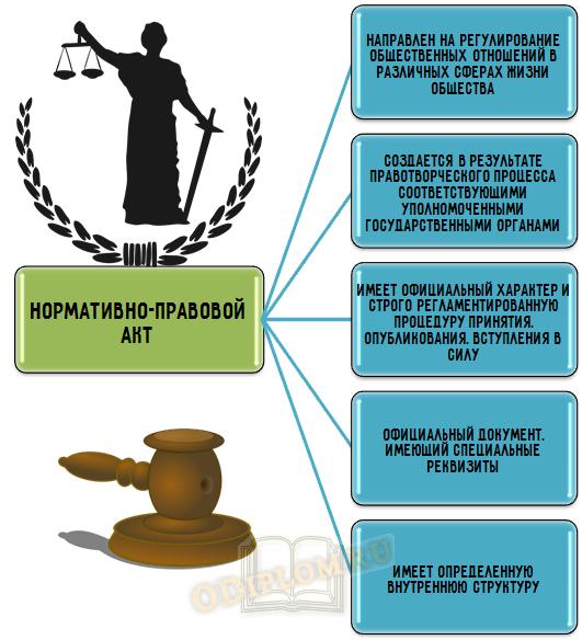 Признаки нормативного правового акта