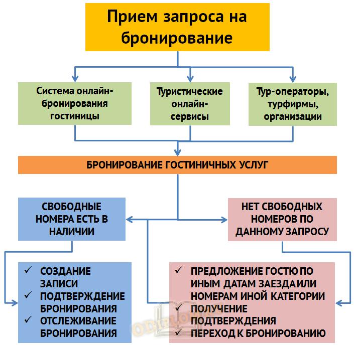 Процесс бронирования гостиничных номеров и услуг
