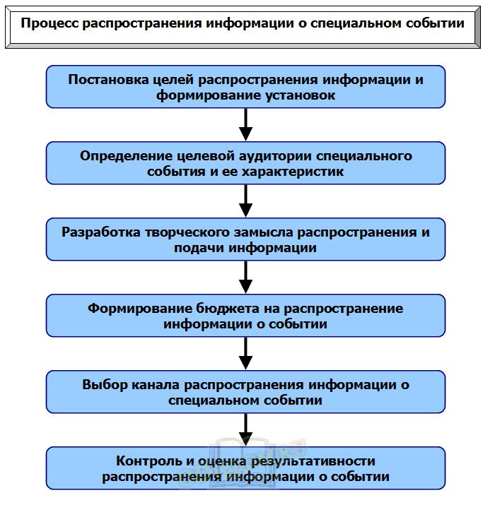 Процесс распространения информации о специальном событии