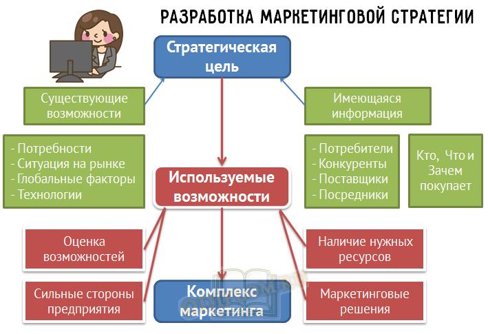 процесс разработки стратегии маркетинга