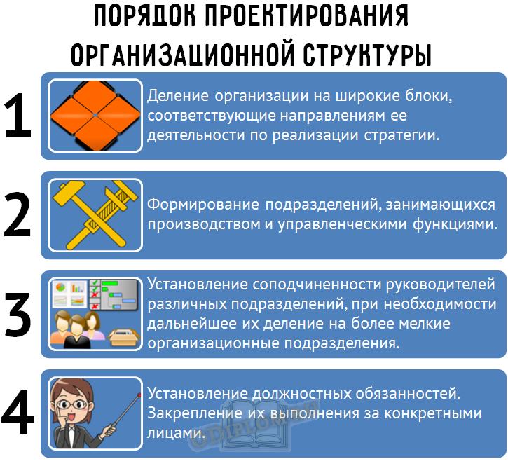 Проектирование организационной структуры