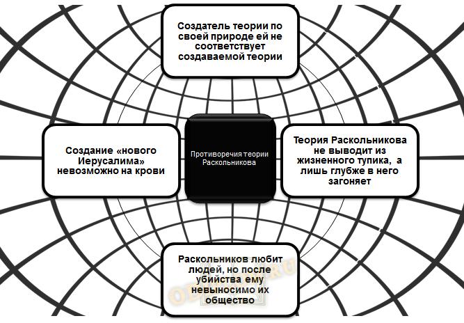 Противоречия в теории Раскольникова