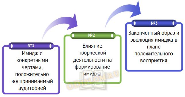 PR-технологий при позиционировании