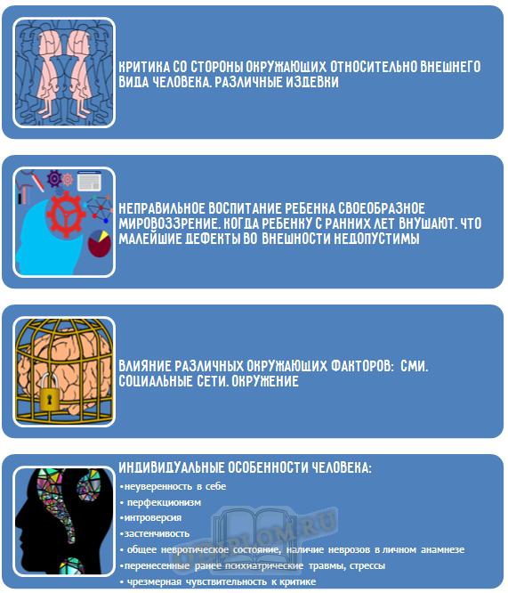 Психологические факторы дисморфофобии