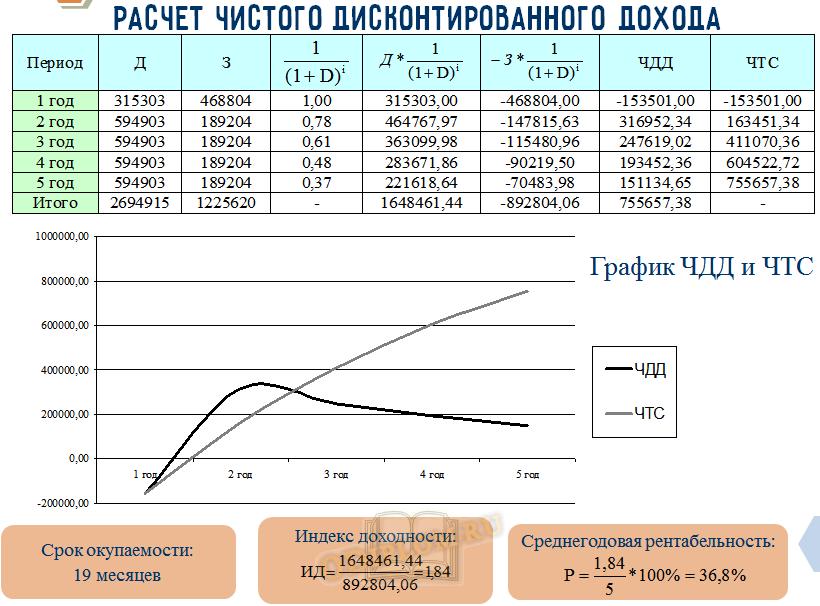 Расчет и графики ЧДД и ЧТС