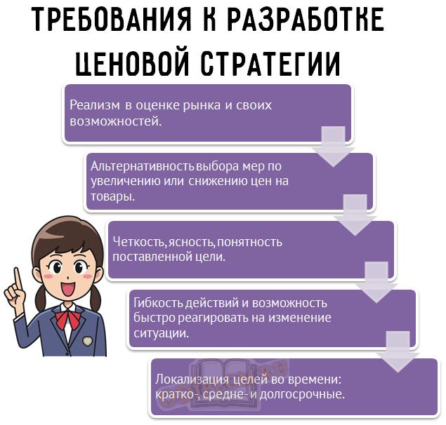 разработка ценовой стратегии