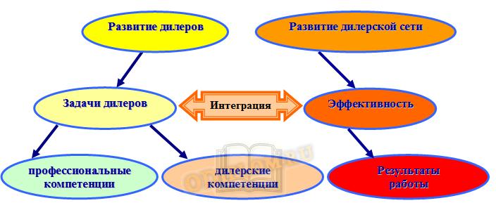 Развитие дилерской сети