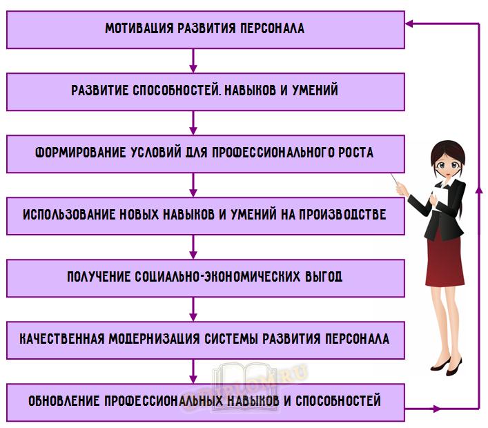 развитие персонала