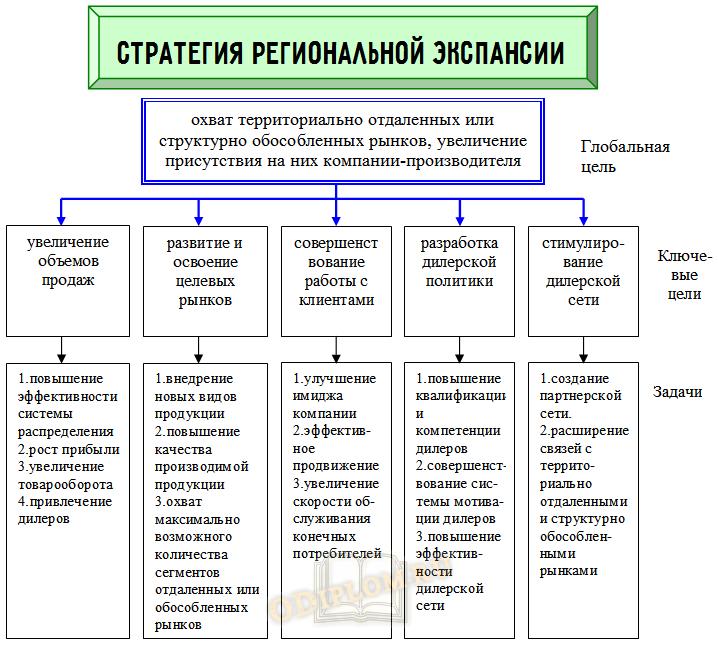 Стратегия региональной экспансии