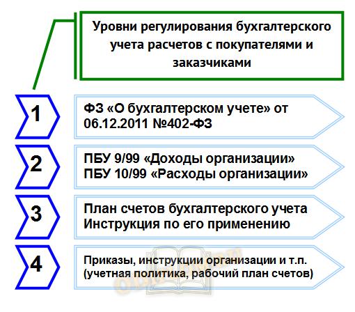 регулирование учета расчетов с покупателями и заказчиками