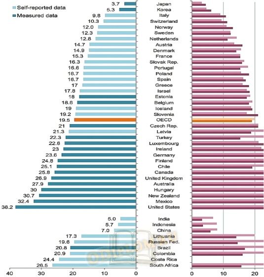 Рейтинг стран мира по показателям ожирения