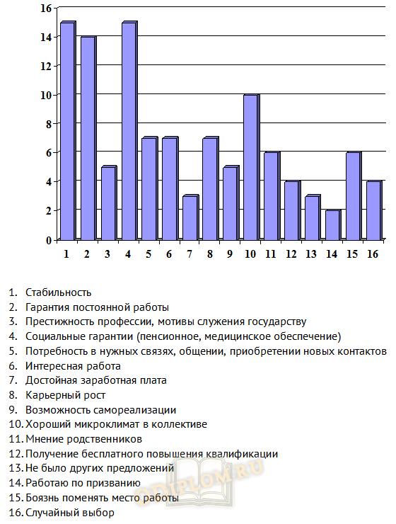 результаты анализа мотивации государственных служащих